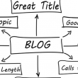 How to Write a Great Guest Blog Post